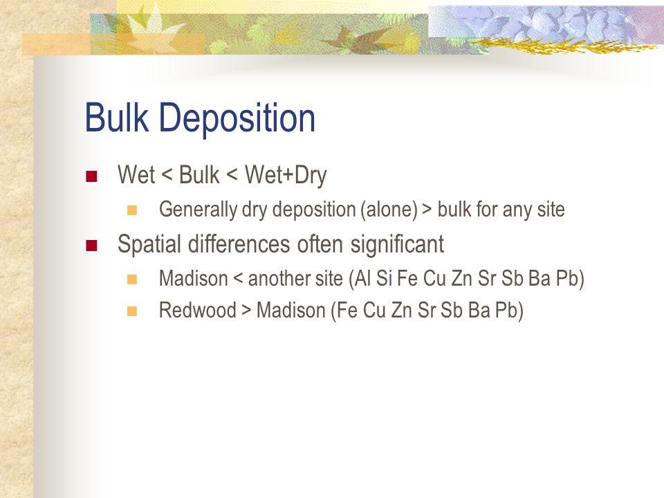 CV Bulk Deposition Cu bulk avg 7.2 µg/m 2 day (all sites & events) Bulk @CVCC & CVE = 8.2 < total (wet+dry) = 18.1 µg/m 2 day