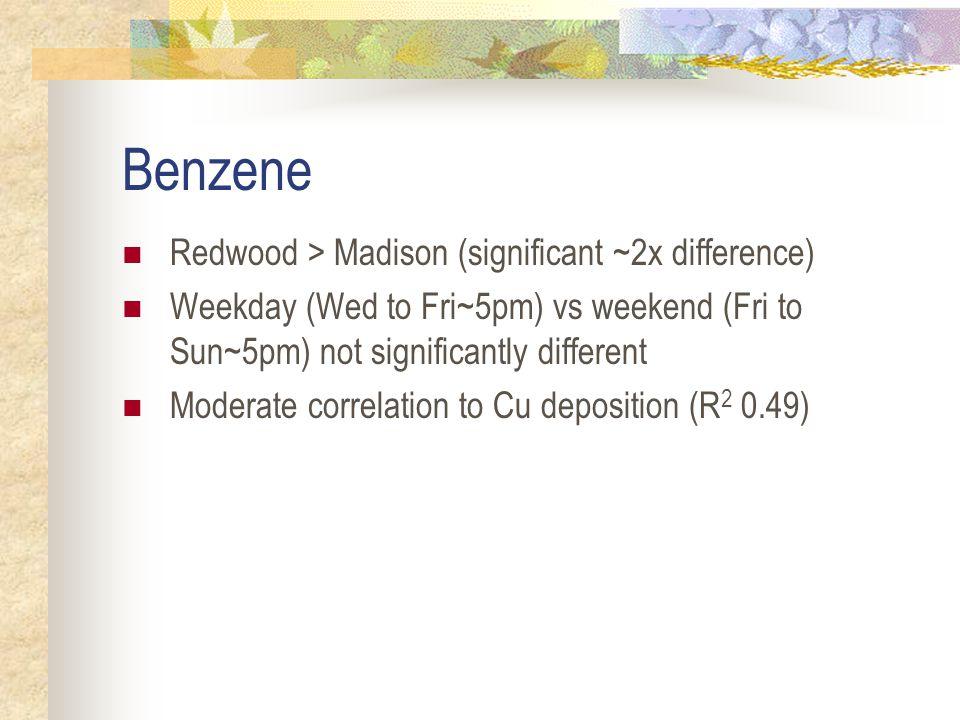 Benzene Concentrations  Madison  Redwood  CVE