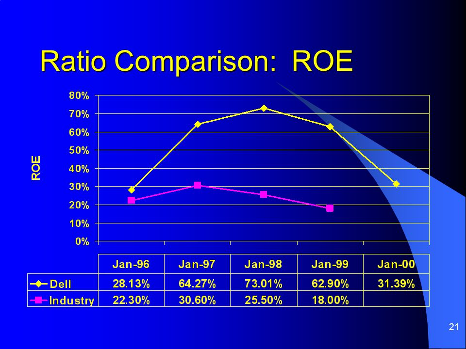 21 Ratio Comparison: ROE