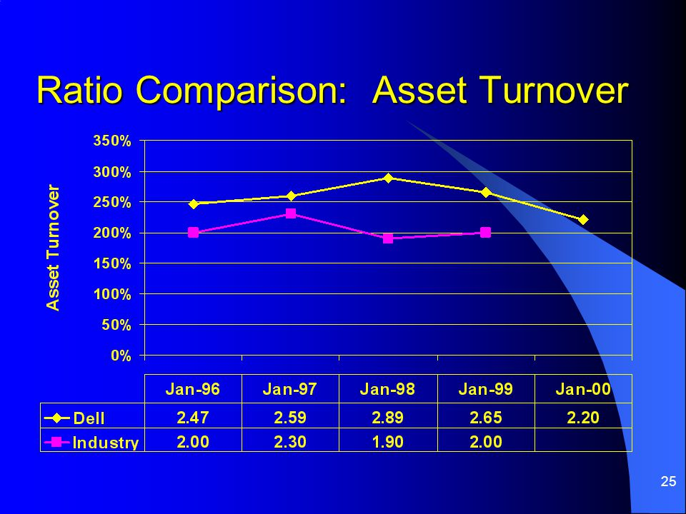 25 Ratio Comparison: Asset Turnover