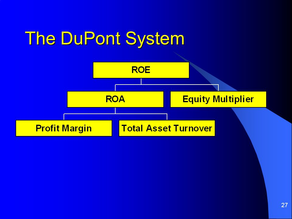 27 The DuPont System