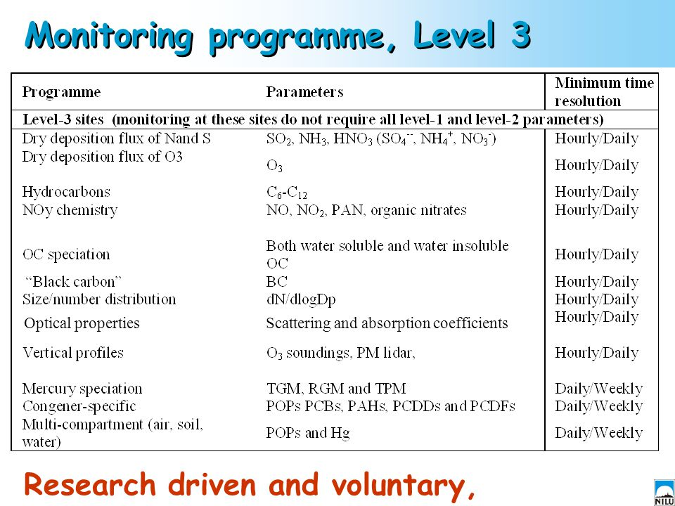 Monitoring programme, Level 3 Optical propertiesScattering and absorption coefficients Research driven and voluntary,
