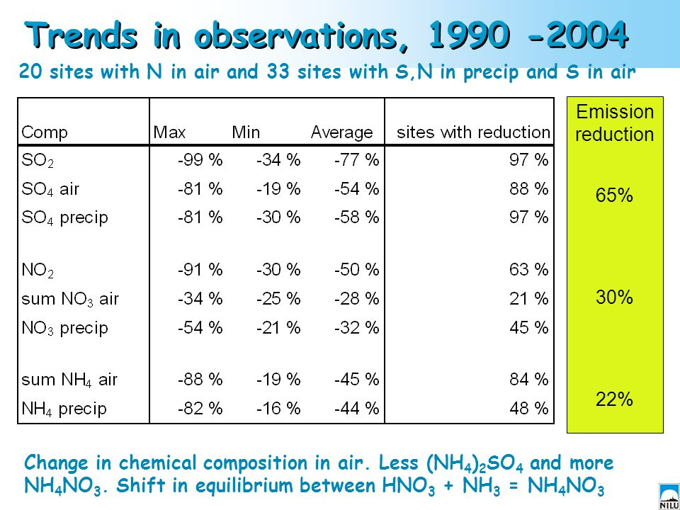 Trends in observations, 1990 -2004 20 sites with N in air and 33 sites with S,N in precip and S in air Change in chemical composition in air. Less (NH