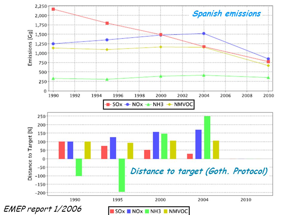 Spanish emissions Distance to target (Goth. Protocol) EMEP report 1/2006