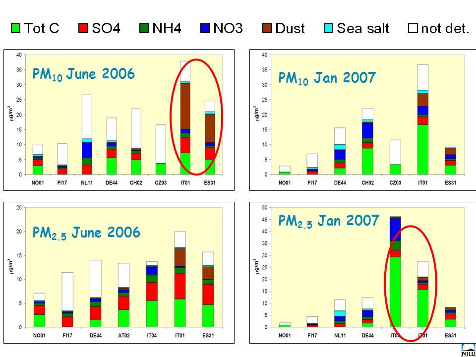 PM 10 June 2006 PM2.5 june 2006 PM 10 Jan 2007 PM 2.5 Jan 2007 PM 2.5 June 2006