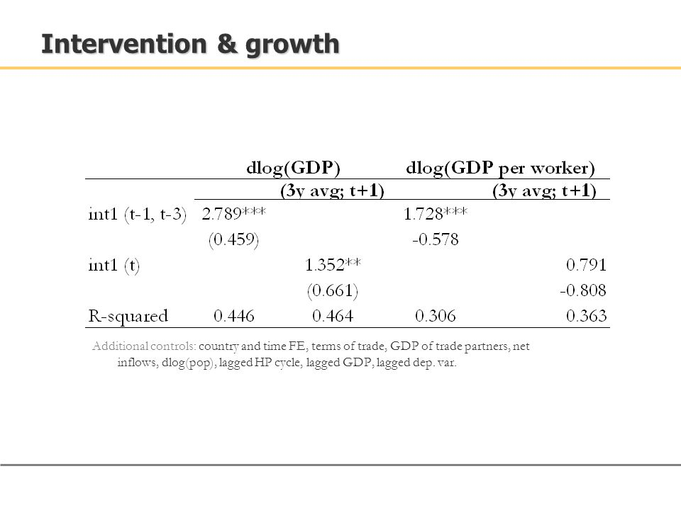 Intervention & growth Additional controls: country and time FE, terms of trade, GDP of trade partners, net inflows, dlog(pop), lagged HP cycle, lagged