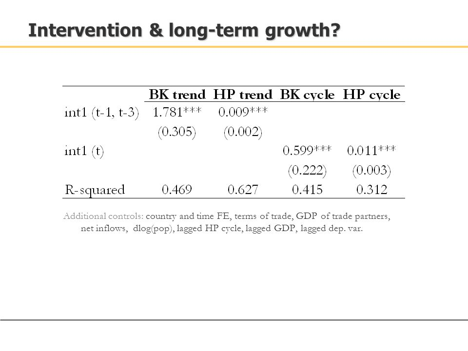 Intervention & long-term growth? Additional controls: country and time FE, terms of trade, GDP of trade partners, net inflows, dlog(pop), lagged HP cy