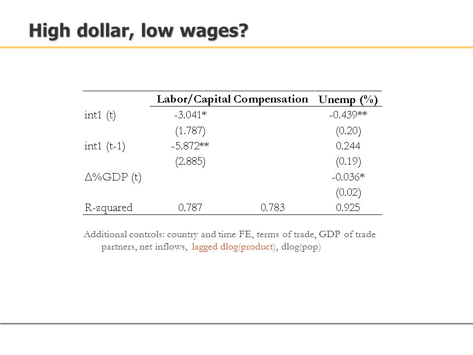 High dollar, low wages? Additional controls: country and time FE, terms of trade, GDP of trade partners, net inflows, lagged dlog(product), dlog(pop)