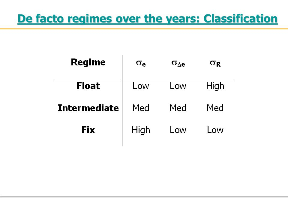 De facto regimes over the years: Classification De facto regimes over the years: Classification