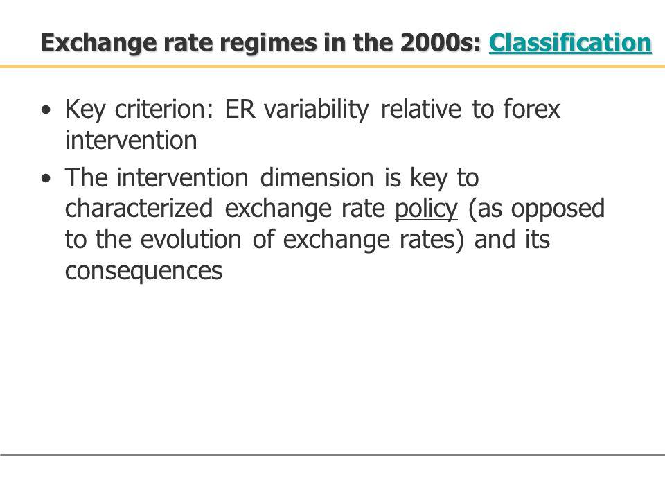 De facto regimes over the years: Classification De facto regimes over the years: Classification
