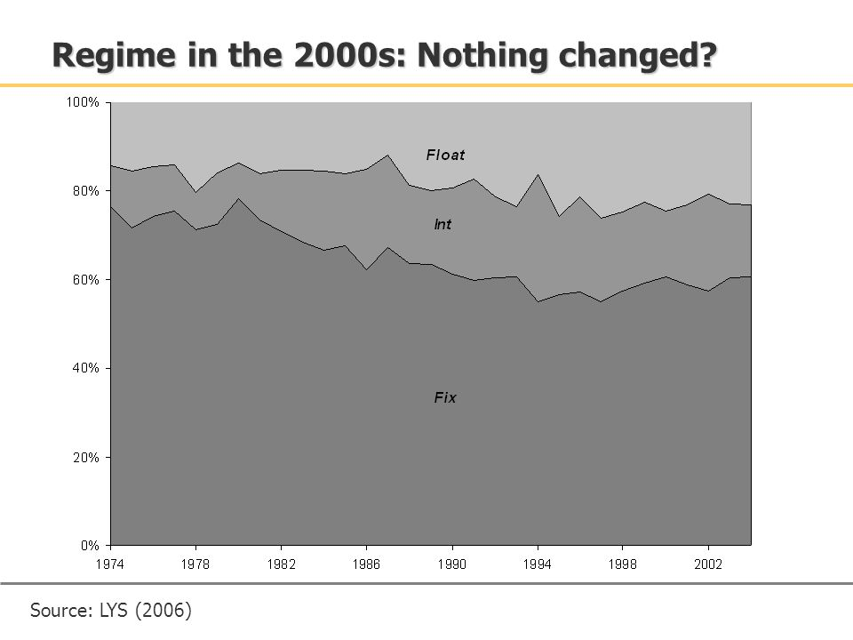 Regime in the 2000s: Nothing changed? Source: LYS (2006)
