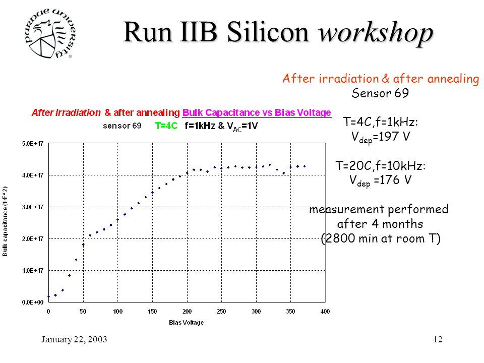 January 22, 200312 Run IIB Siliconworkshop Run IIB Silicon workshop After irradiation & after annealing Sensor 69 T=4C,f=1kHz: V dep =197 V T=20C,f=10kHz: V dep =176 V measurement performed after 4 months (2800 min at room T)