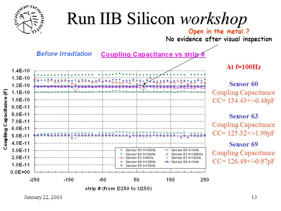 January 22, 200313 Run IIB Siliconworkshop Run IIB Silicon workshop At f=100Hz Sensor 60 Coupling Capacitance CC= 134.43+/-0.48pF Sensor 63 Coupling C