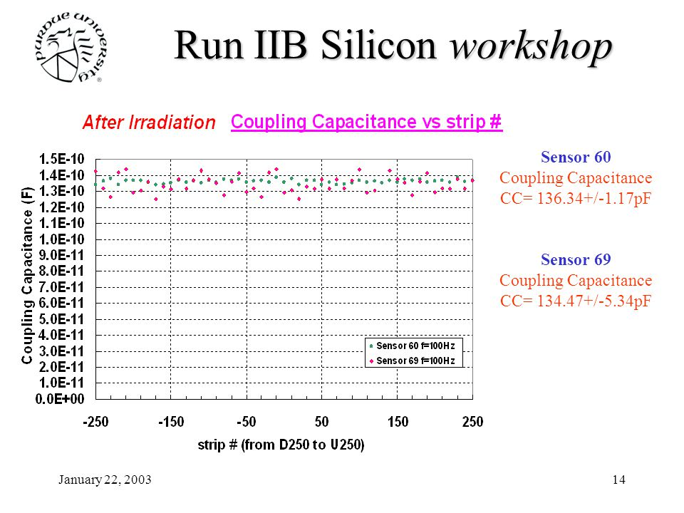 January 22, 200314 Run IIB Siliconworkshop Run IIB Silicon workshop Sensor 60 Coupling Capacitance CC= 136.34+/-1.17pF Sensor 69 Coupling Capacitance CC= 134.47+/-5.34pF