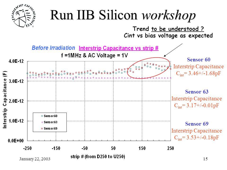 January 22, 200315 Run IIB Siliconworkshop Run IIB Silicon workshop Sensor 60 Interstrip Capacitance C int = 3.46+/-1.68pF Sensor 63 Interstrip Capacitance C int = 3.17+/-0.01pF Sensor 69 Interstrip Capacitance C int = 3.53+/-0.18pF Trend to be understood .