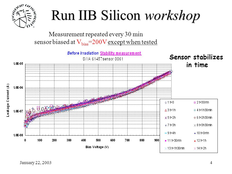 January 22, 20034 Run IIB Siliconworkshop Run IIB Silicon workshop Measurement repeated every 30 min sensor biased at V bias =200V except when tested Sensor stabilizes in time