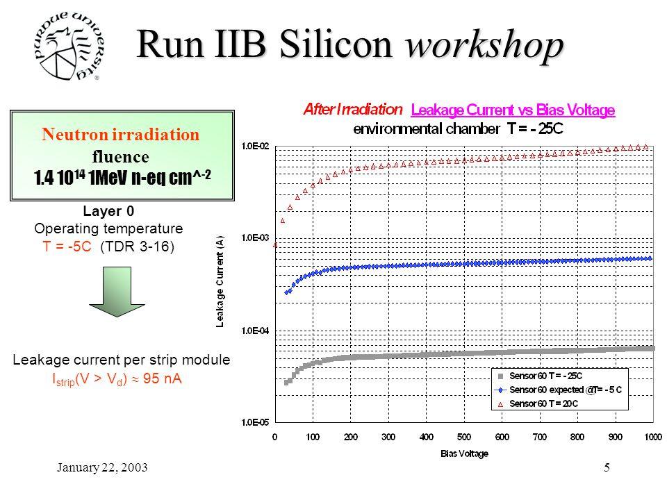January 22, 200316 Run IIB Siliconworkshop Run IIB Silicon workshop Sensor 63 Interstrip Capacitance C int = 3.39+/-0.07pF Sensor 69 Interstrip Capacitance C int = 3.43+/-0.08pF No trend is observed high bias voltage