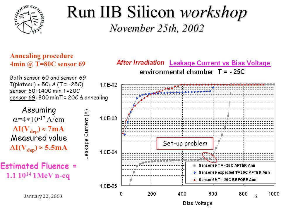January 22, 20036 Run IIB Siliconworkshop November 25th, 2002 Run IIB Silicon workshop November 25th, 2002 Annealing procedure 4min @ T=80C sensor 69 Both sensor 60 and sensor 69 I(plateau)  50 m A (T = -25C) sensor 60: 1400 min T=20C sensor 69: 800 minT = 20C & annealing Assuming  =4  10 -17 A/cm  I(V dep )  7mA Measured value  I(V dep )  5.5mA Estimated Fluence = 1.1 10 14 1MeV n-eq Set-up problem