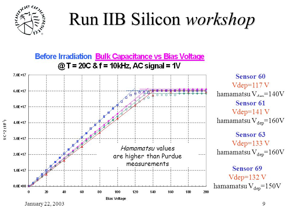 January 22, 20039 Run IIB Siliconworkshop Run IIB Silicon workshop Sensor 60 Vdep=117 V hamamatsu V dep =140V Sensor 61 Vdep=141 V hamamatsu V dep =160V Sensor 63 Vdep=133 V hamamatsu V dep =160V Sensor 69 Vdep=132 V hamamatsu V dep =150V Hamamatsu values are higher than Purdue measurements