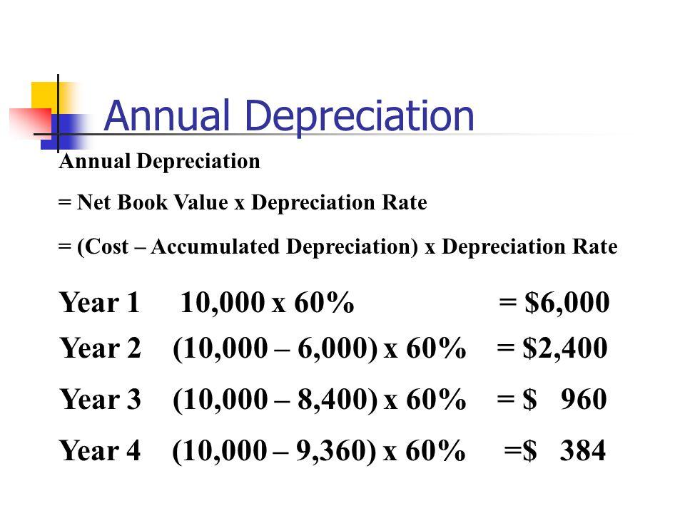 Annual Depreciation Year 1 10,000 x 60% = $6,000 Year 2 (10,000 – 6,000) x 60% = $2,400 Year 3 (10,000 – 8,400) x 60% = $ 960 Year 4 (10,000 – 9,360) x 60% =$ 384 Annual Depreciation = Net Book Value x Depreciation Rate = (Cost – Accumulated Depreciation) x Depreciation Rate