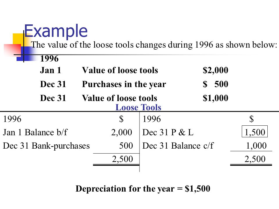 Example Value of loose tools Purchases in the year Value of loose tools $2,000 $ 500 $1,000 The value of the loose tools changes during 1996 as shown below: 1996 Jan 1 Dec 31 Loose Tools 1996 $ Jan 1 Balance b/f 2,000 Dec 31 Bank-purchases 500 2,500 1996 $ Dec 31 P & L 1,500 Dec 31 Balance c/f 1,000 2,500 Depreciation for the year = $1,500