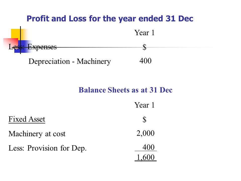 Profit and Loss for the year ended 31 Dec Less: Expenses Depreciation - Machinery Year 1 $ 400 Balance Sheets as at 31 Dec Fixed Asset Machinery at cost Less: Provision for Dep.