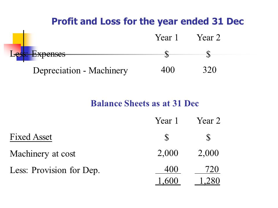 Profit and Loss for the year ended 31 Dec Less: Expenses Depreciation - Machinery Year 1 $ Year 2 $ 400320 Balance Sheets as at 31 Dec Fixed Asset Machinery at cost Less: Provision for Dep.