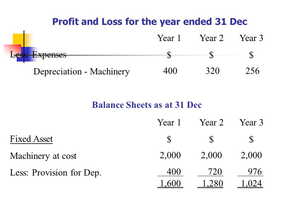 Profit and Loss for the year ended 31 Dec Less: Expenses Depreciation - Machinery Year 1 $ Year 2 $ Year 3 $ 400320256 Balance Sheets as at 31 Dec Fixed Asset Machinery at cost Less: Provision for Dep.