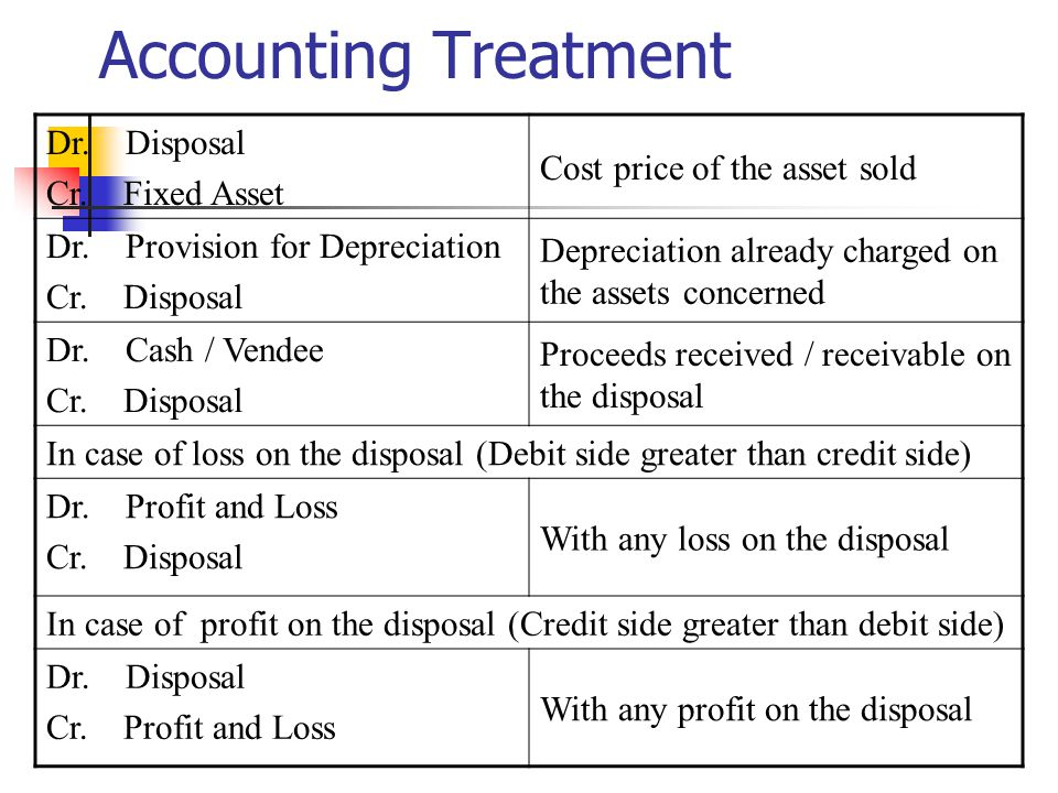 Accounting Treatment Dr.Disposal Cr. Fixed Asset Cost price of the asset sold Dr.