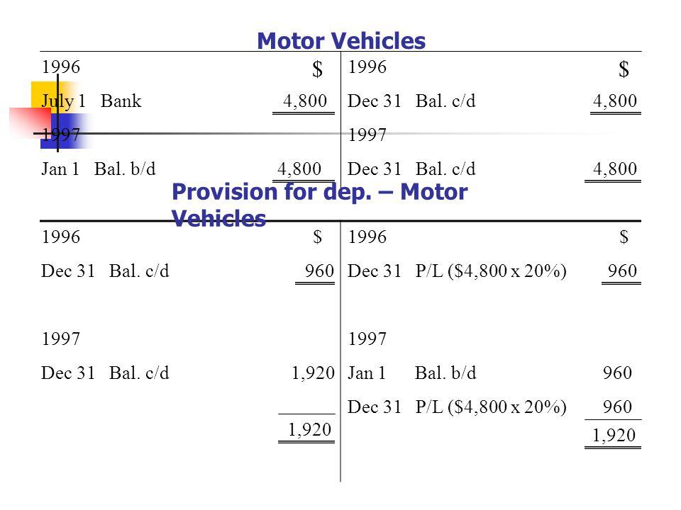 Motor Vehicles 1996 July 1 Bank 4,800 $ 1996 $ Dec 31 Bal.