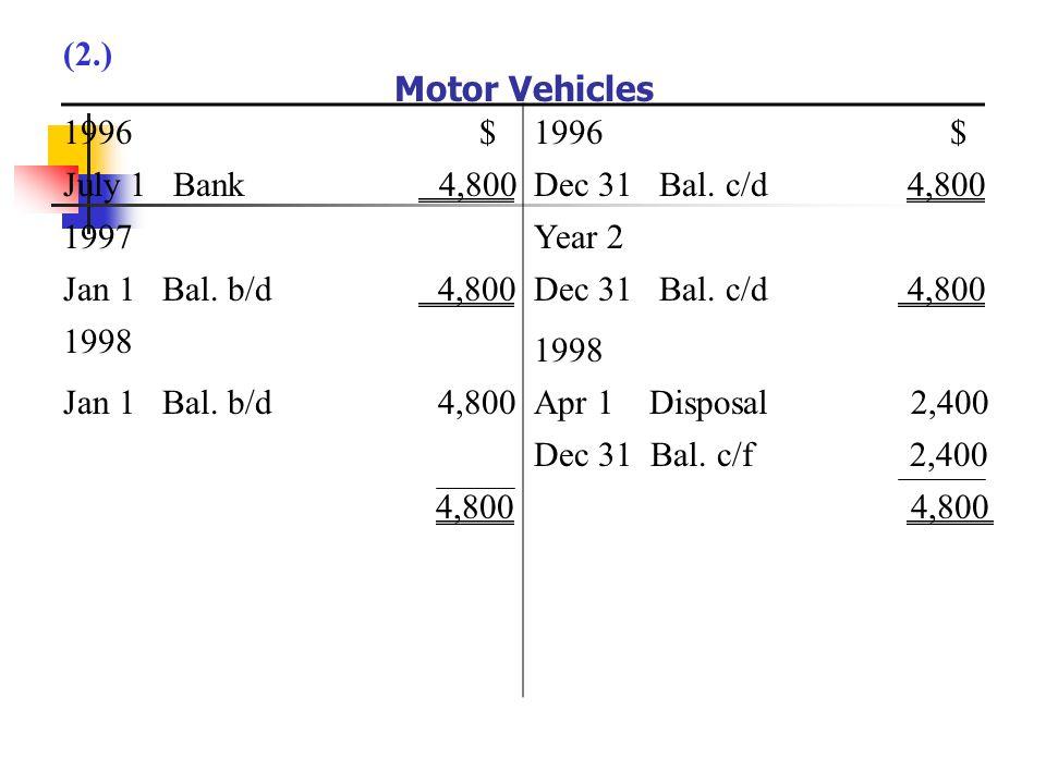 Motor Vehicles 1996 July 1 Bank 4,800 $1996$ Dec 31 Bal.