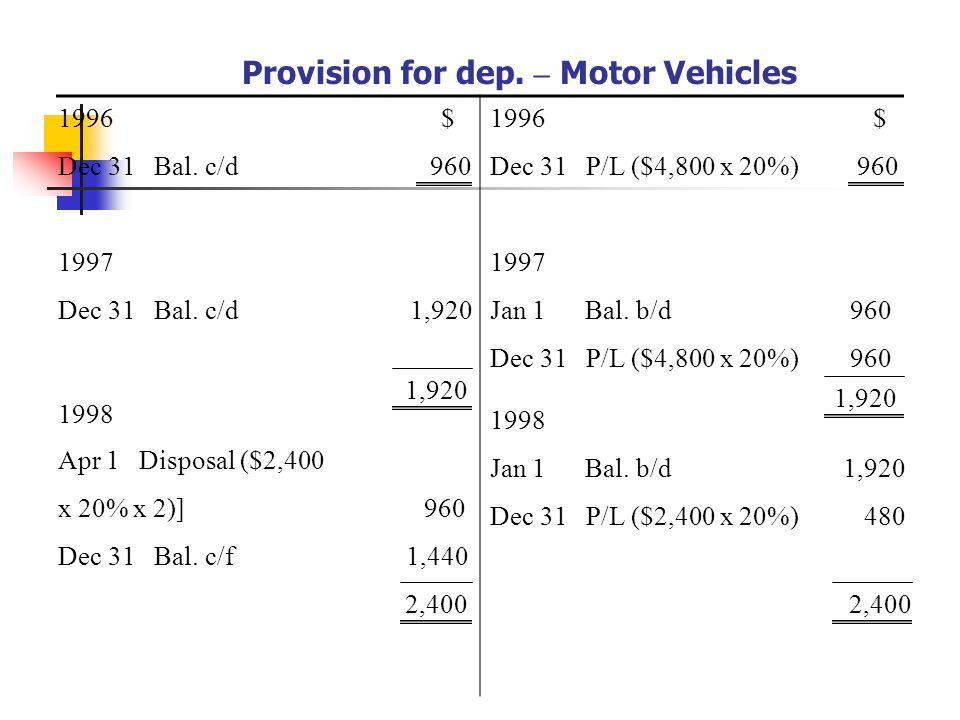1996 Dec 31 Bal.c/d 960 $1996$ Dec 31 P/L ($4,800 x 20%) 960 1997 Jan 1 Bal.