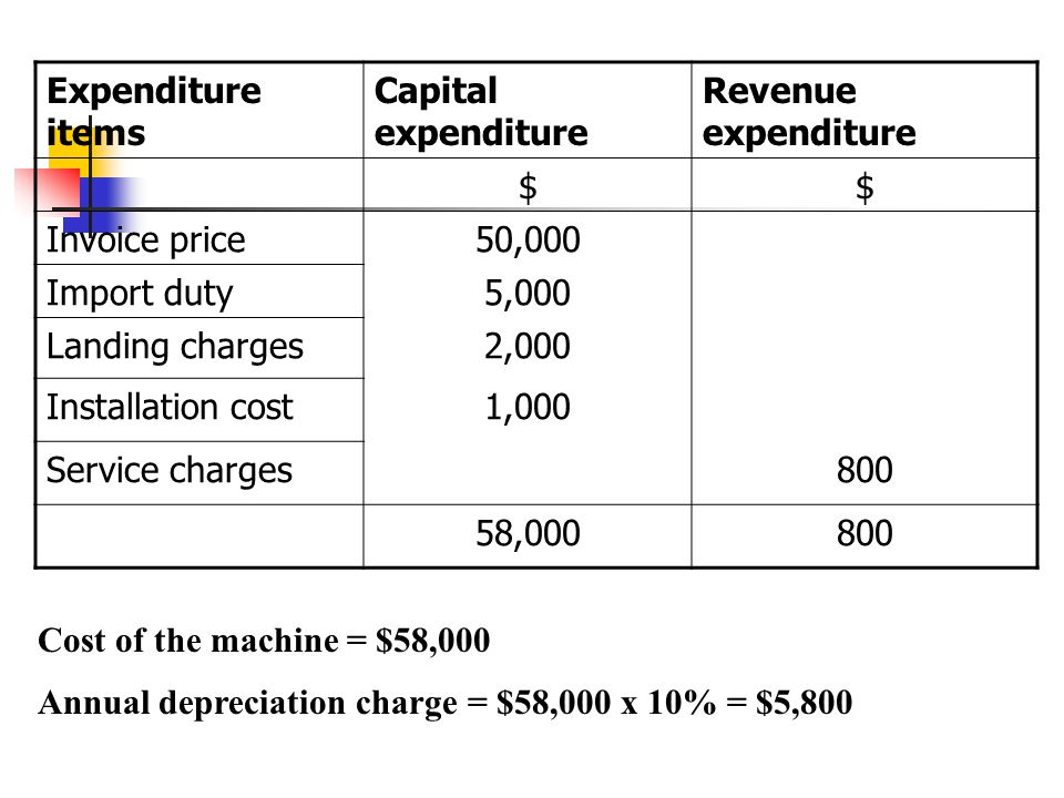 Expenditure items Capital expenditure Revenue expenditure $$ Invoice price50,000 Import duty5,000 Landing charges2,000 Installation cost1,000 Service charges800 58,000800 Cost of the machine = $58,000 Annual depreciation charge = $58,000 x 10% = $5,800