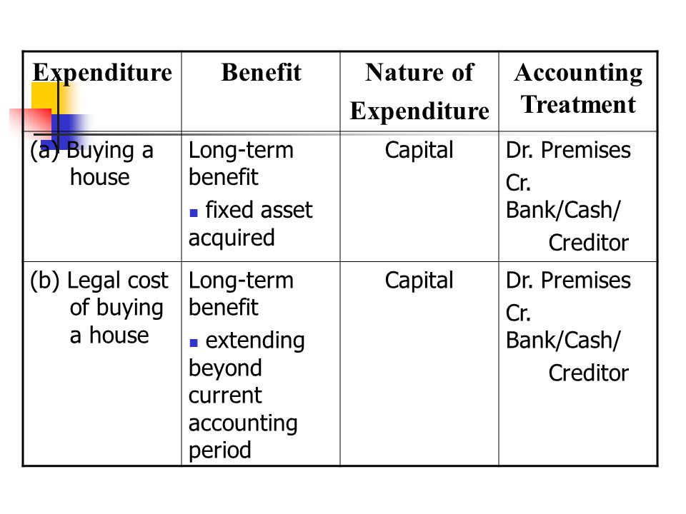 ExpenditureBenefitNature of Expenditure Accounting Treatment (a) Buying a house Long-term benefit fixed asset acquired CapitalDr.