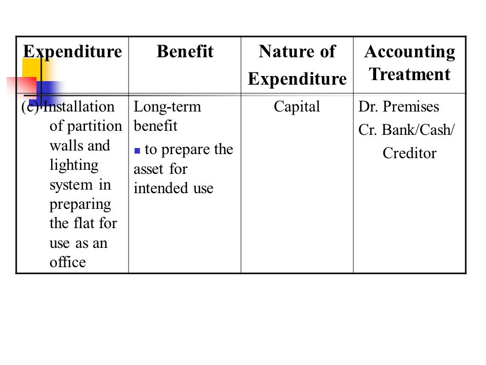 ExpenditureBenefitNature of Expenditure Accounting Treatment (c) Installation of partition walls and lighting system in preparing the flat for use as an office Long-term benefit to prepare the asset for intended use CapitalDr.