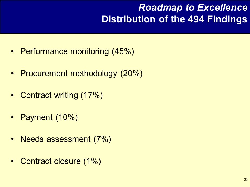 30 Roadmap to Excellence Distribution of the 494 Findings Performance monitoring (45%) Procurement methodology (20%) Contract writing (17%) Payment (10%) Needs assessment (7%) Contract closure (1%)
