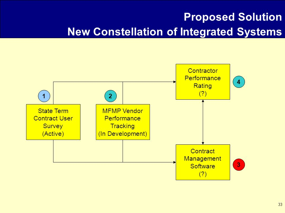 33 State Term Contract User Survey (Active) Contractor Performance Rating ( ) Contract Management Software ( ) MFMP Vendor Performance Tracking (In Development) 4 3 21 Proposed Solution New Constellation of Integrated Systems