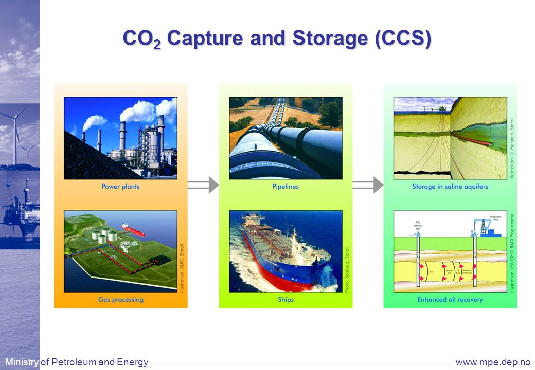 Ministry of Petroleum and Energywww.mpe.dep.no CO 2 Capture and Storage (CCS)