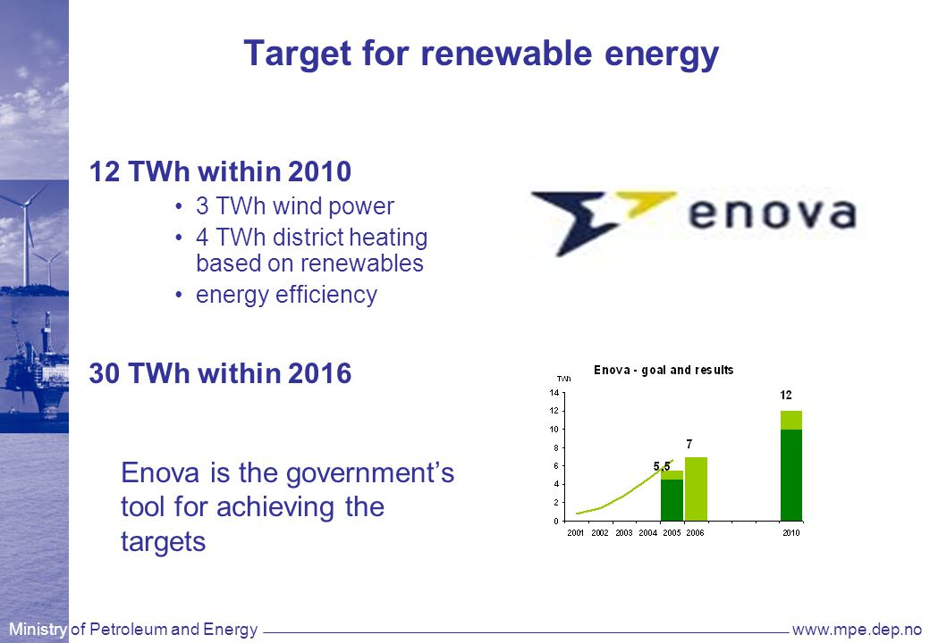 Ministry of Petroleum and Energywww.mpe.dep.no Target for renewable energy 12 TWh within 2010 3 TWh wind power 4 TWh district heating based on renewab