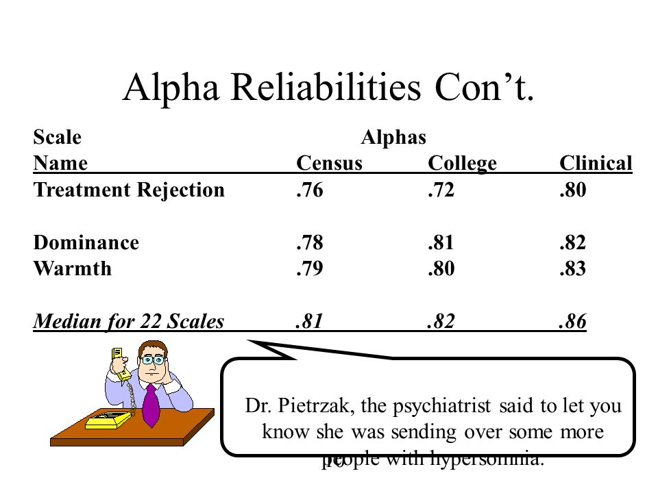 10 Alpha Reliabilities Con't. Scale Alphas NameCensusCollegeClinical Treatment Rejection.76.72.80 Dominance.78.81.82 Warmth.79.80.83 Median for 22 Sca