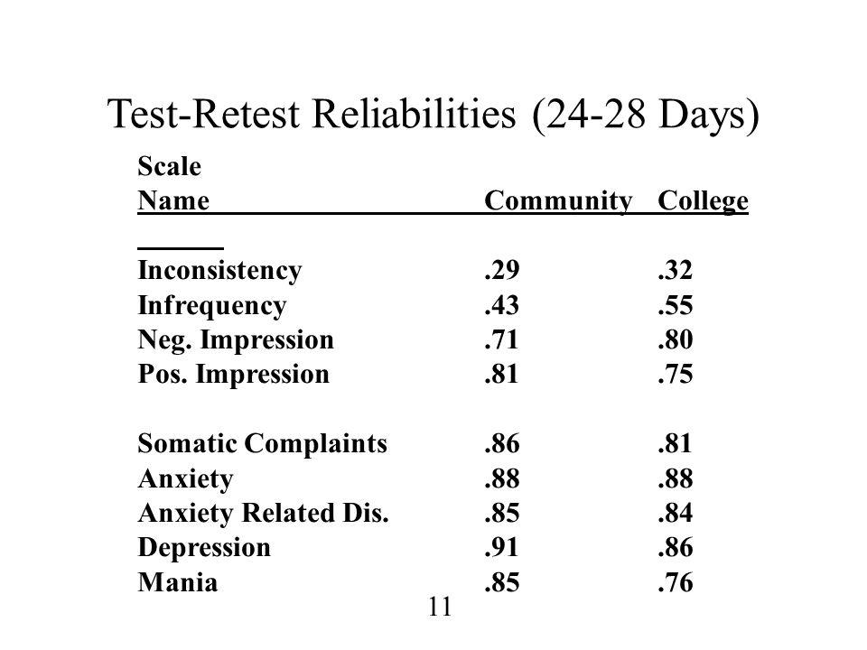 11 Test-Retest Reliabilities (24-28 Days) Scale NameCommunityCollege Inconsistency.29.32 Infrequency.43.55 Neg. Impression.71.80 Pos. Impression.81.75