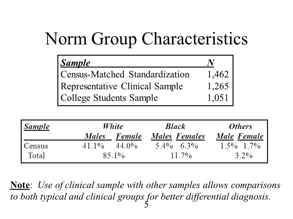 5 Norm Group Characteristics SampleN Census-Matched Standardization1,462 Representative Clinical Sample1,265 College Students Sample1,051 Note: Use of