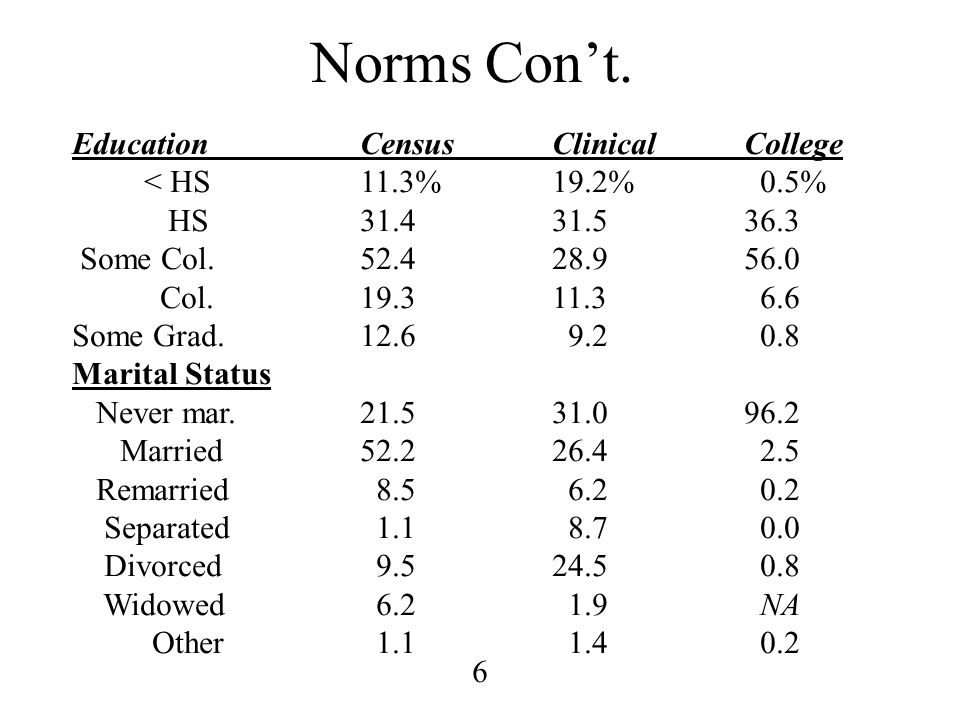 6 Norms Con't. EducationCensusClinicalCollege < HS11.3%19.2% 0.5% HS31.431.536.3 Some Col.52.428.956.0 Col.19.311.3 6.6 Some Grad.12.6 9.2 0.8 Marital