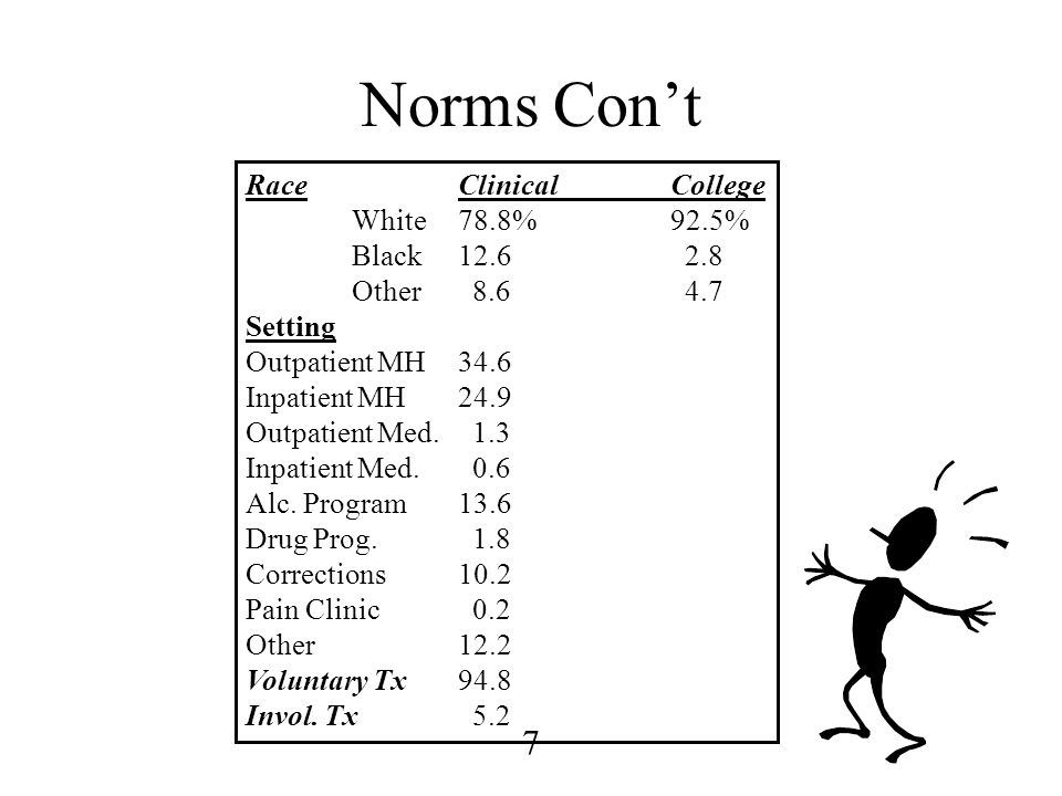 7 Norms Con't RaceClinicalCollege White78.8%92.5% Black12.6 2.8 Other 8.6 4.7 Setting Outpatient MH34.6 Inpatient MH24.9 Outpatient Med. 1.3 Inpatient