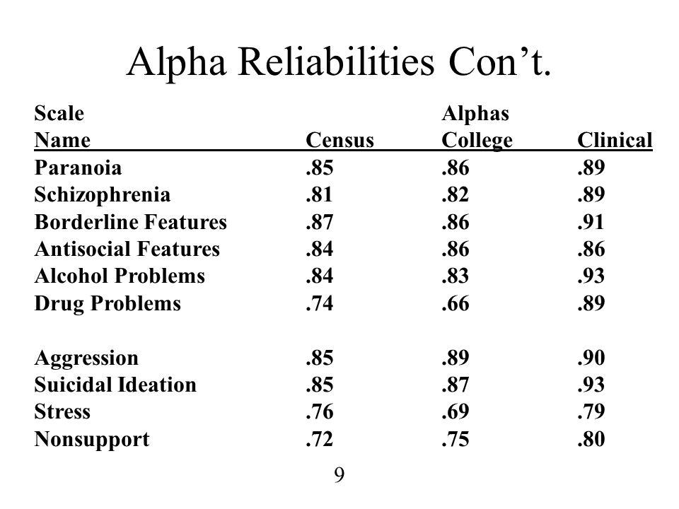 9 Alpha Reliabilities Con't. ScaleAlphas NameCensusCollegeClinical Paranoia.85.86.89 Schizophrenia.81.82.89 Borderline Features.87.86.91 Antisocial Fe