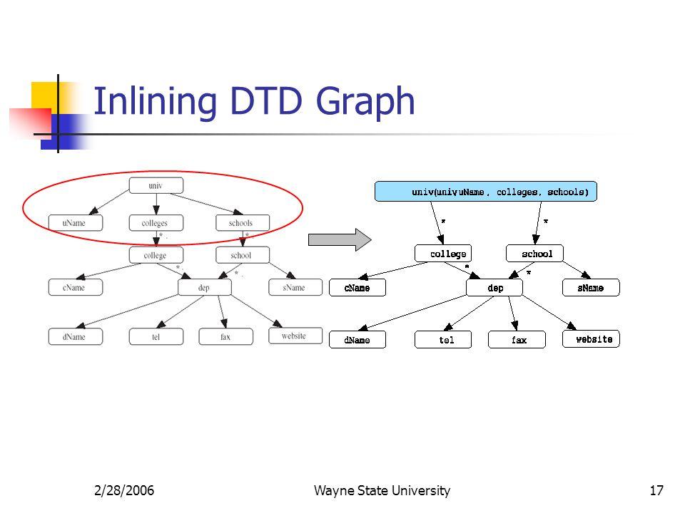 2/28/2006Wayne State University17 Inlining DTD Graph
