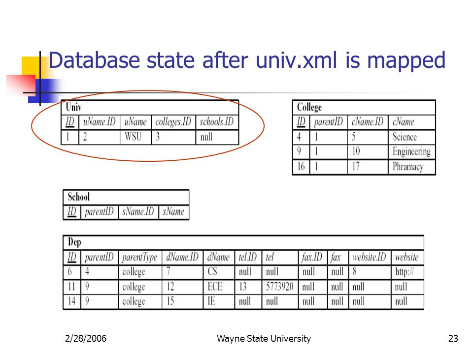 2/28/2006Wayne State University23 Database state after univ.xml is mapped
