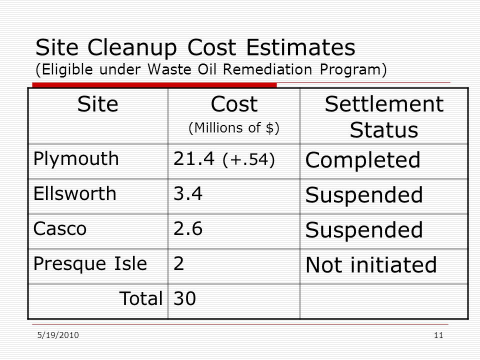 5/19/201011 Site Cleanup Cost Estimates (Eligible under Waste Oil Remediation Program) SiteCost (Millions of $) Settlement Status Plymouth21.4 (+.54)
