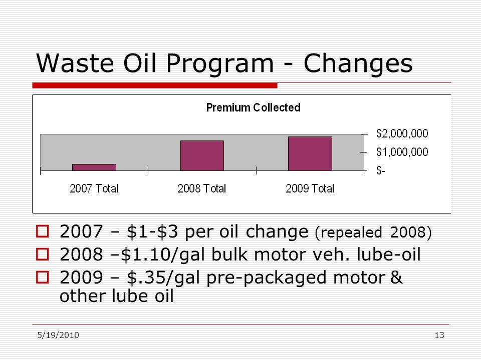 5/19/201013 Waste Oil Program - Changes  2007 – $1-$3 per oil change (repealed 2008)  2008 –$1.10/gal bulk motor veh.