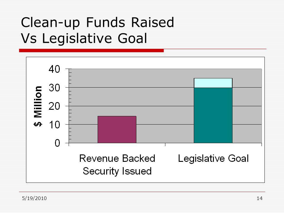 5/19/201014 Clean-up Funds Raised Vs Legislative Goal